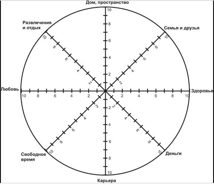 Колесо жизненного баланса - шаблон, пример.
