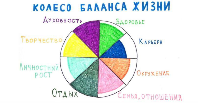 колесо баланса жизни онлайн