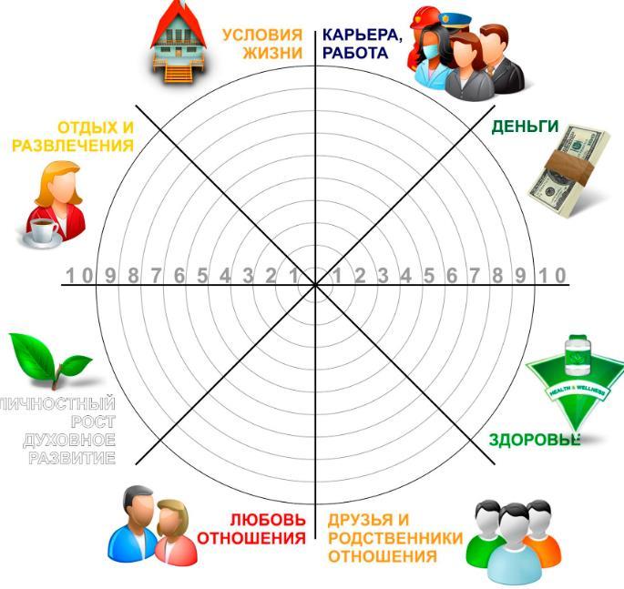 Колесо баланса жизни-шаблон и примеры