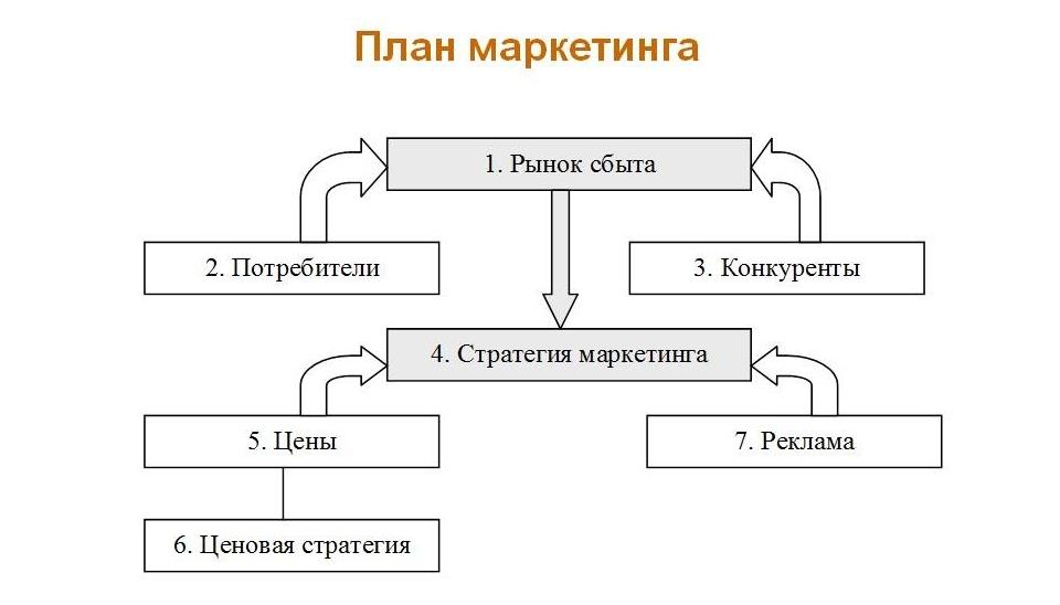 Как составить план маркетинга в бизнес плане предприятия