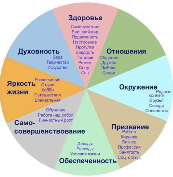 колесо жизненного баланса шаблон